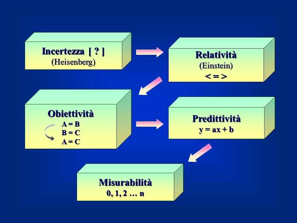 Incertezza [ ] Relatività < = > Obiettività Predittività